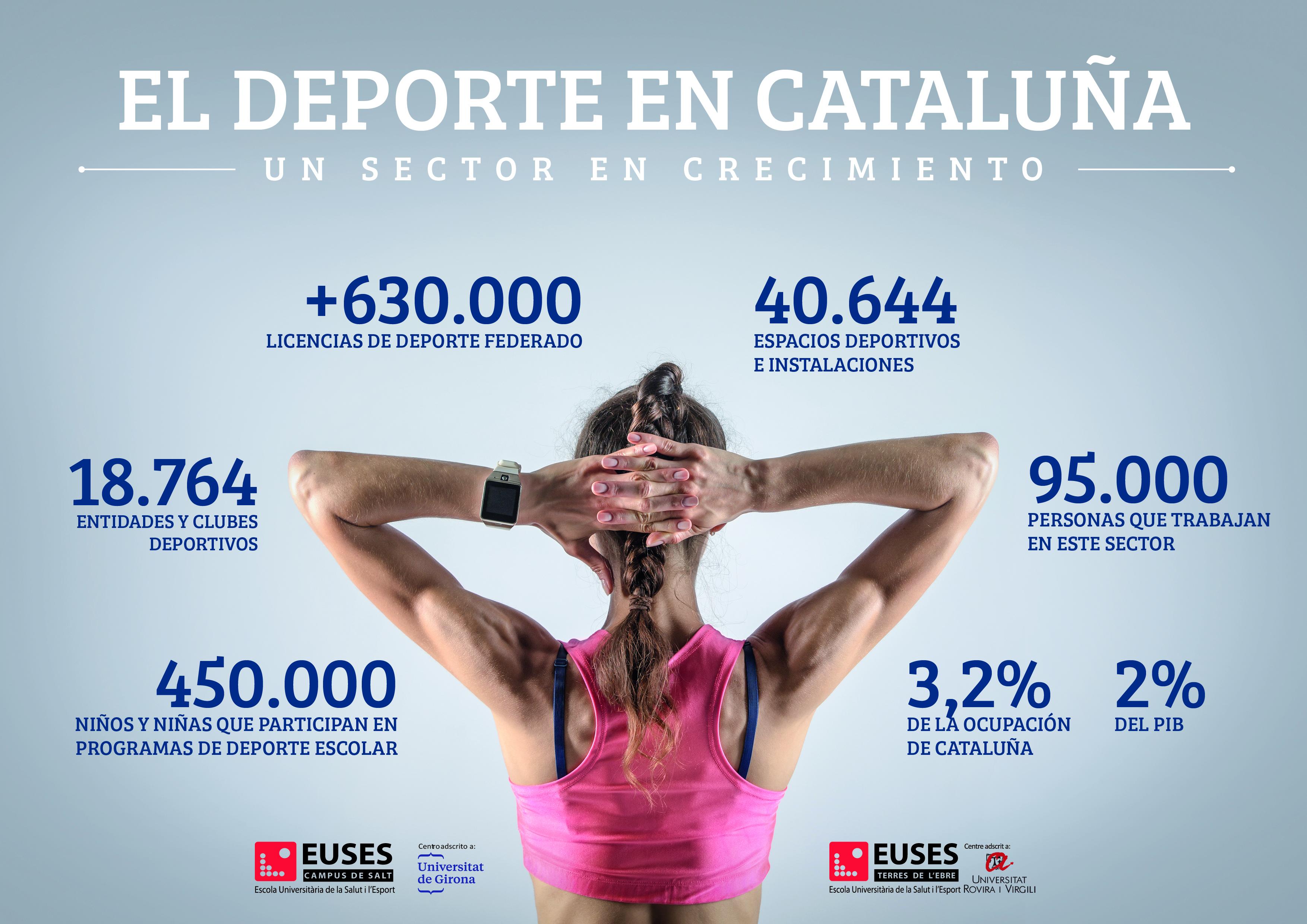 El deporte en Cataluña: un sector en crecimiento