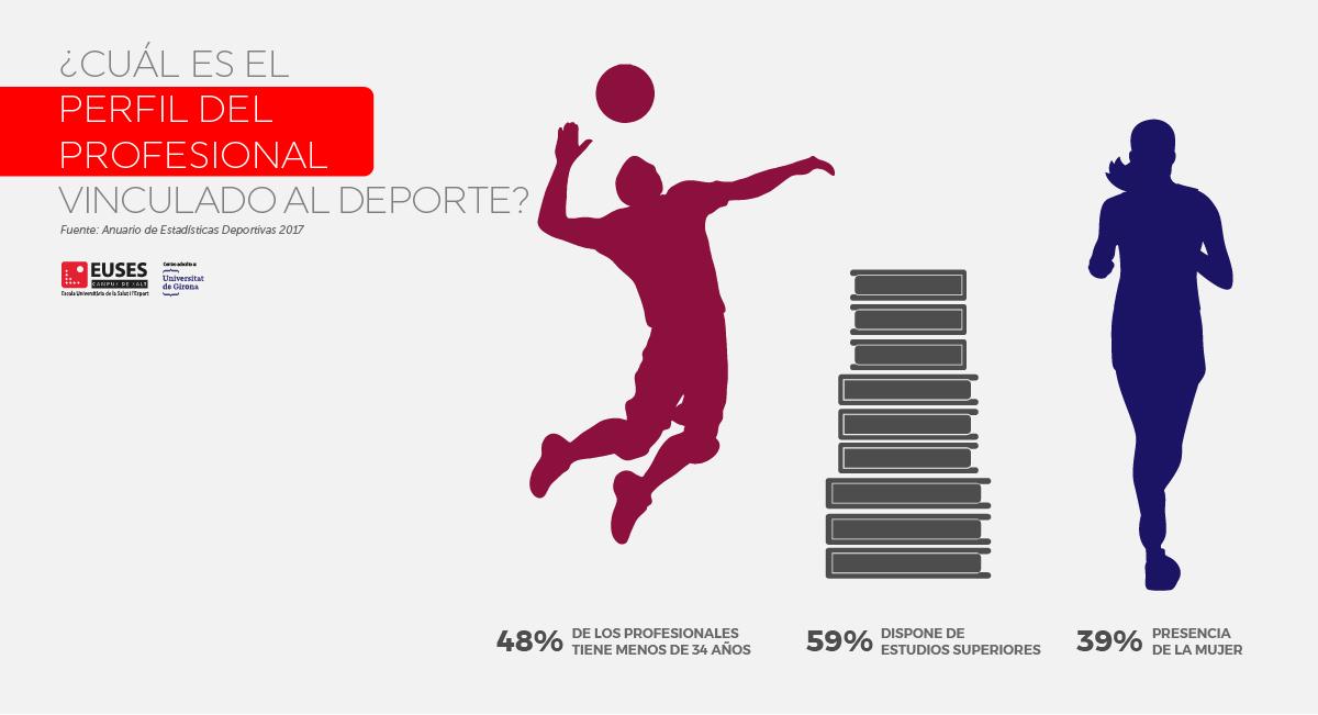 ¿Cuál es el perfil del profesional vinculado al Deporte?