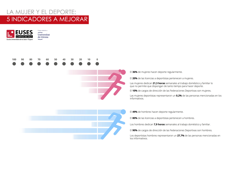 La mujer y el deporte: 5 indicadores a mejorar