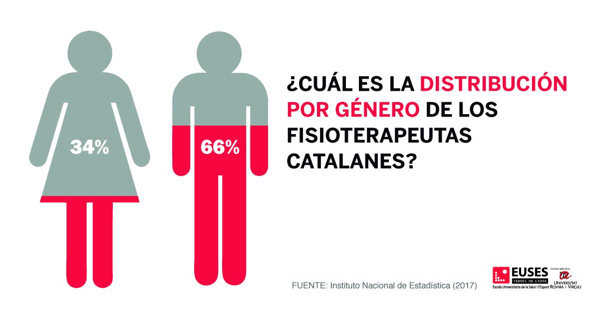 ¿Cuál es la distribución por género de los fisioterapeutas catalanes?