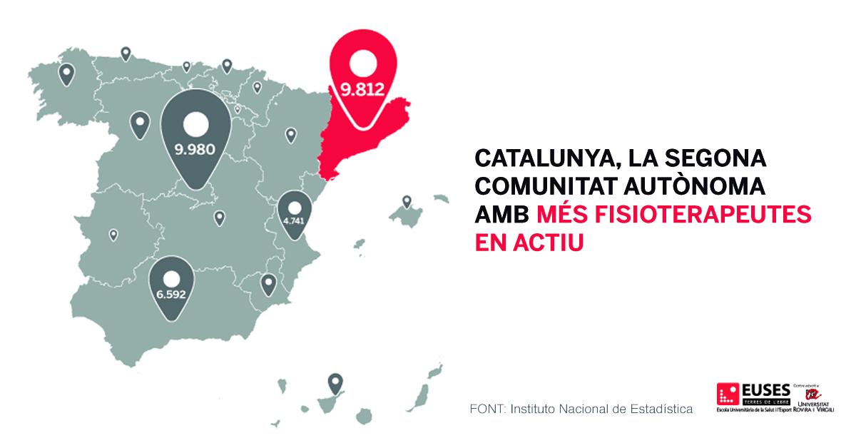 Catalunya, la segona comunitat autònoma amb més fisioterapeutes en actiu